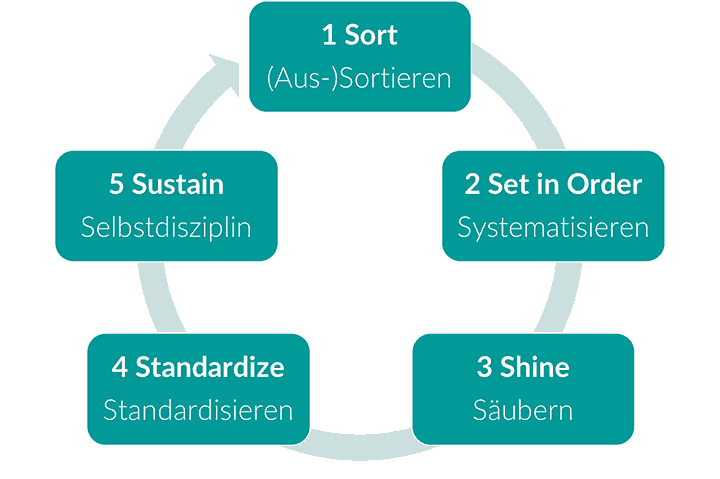 5S Zyklus zur Anwendung in der digitalen Produktion und Verwaltung