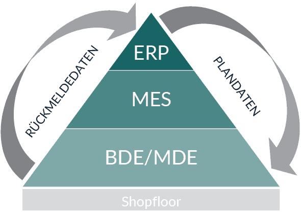 EDV Pyramide: ERP, MES, BDE und MDE bauen auf dem Shopfloor auf. Plandaten wandern von oben nach unten durch das Unternehmen und Rückmeldedaten von unten nach oben.